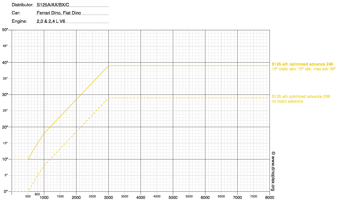 Dinov6 opt ignition curve.png